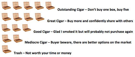 Cigars Rating Chart