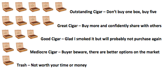 Cigars Rating Chart